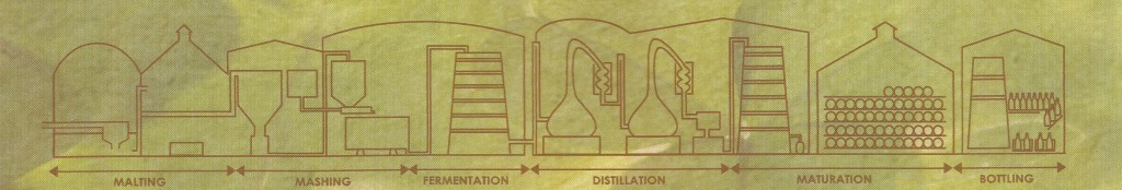 Process design for whiskey distilleries